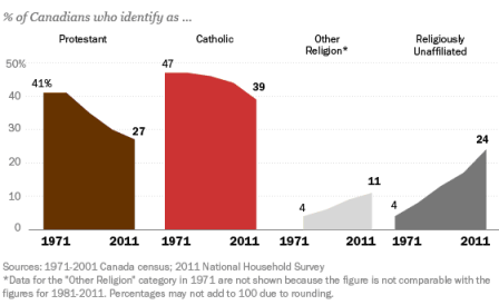 Bar graph showing Canada's changing religious composition between 1971 and 2011. Description of data follows.