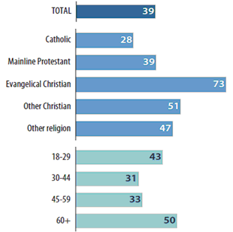 Bar graph showing importance of religion in the personal life of Canadians by religious affliation and age.  Description of data follows.