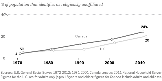 Line graph showing growth of people who identifed as religiously unaffiliated in Canada and the U.S. between 1971 and 2011. Description of data follows.