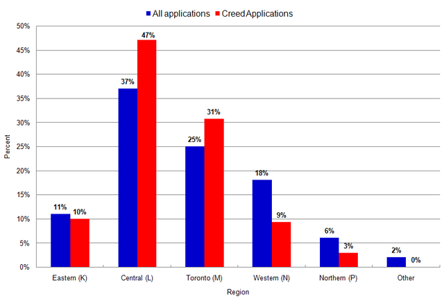 Bar graph showing HRTO creed applications comparted to all HRTO applications by geographical distribution of applications during the 2011-2012 fiscal year. Data follows in table format.