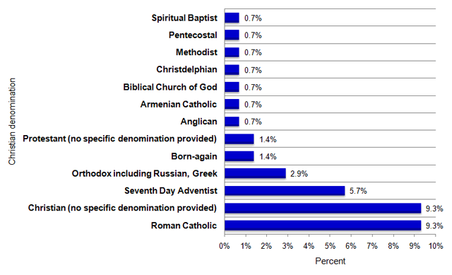 Bar graph showing percentage of HRTO applications citing creed by Christian denomination affiliation during the 2011-2012 fiscal year. Data follows in table format.