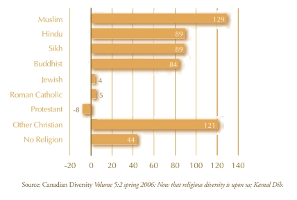 Bar graph showing changes in religious affliliation in Canada  between 1991 and 2001. Description of data follows.