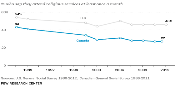 Line graph showing percentage of people living in Canada and the U.S. who say they attend religious services at least once a month. Description of data follows.