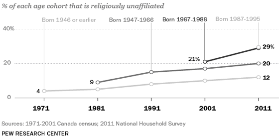 Line graph showing percentage of each Canadian age cohort that is religiously unaffiliated. Description of data follows.