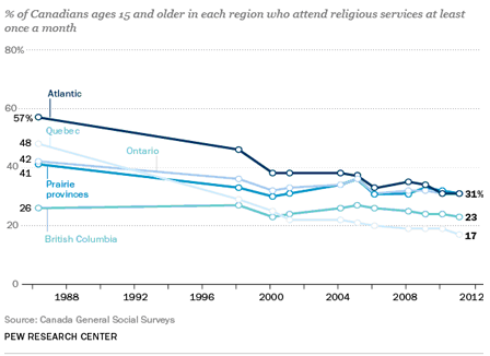 Line graph showing trends in Canadian religious attendace by region. Description of data follows.